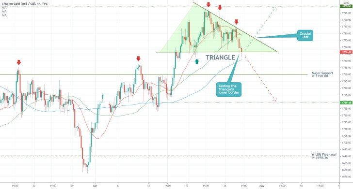 The price of gold is currently establishing a triangle pattern ahead of FED's April meeting