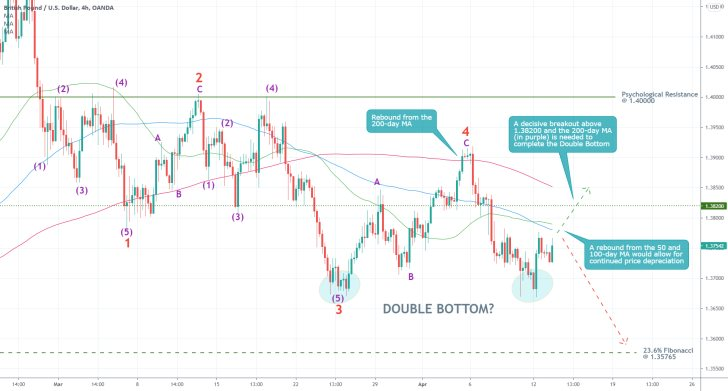 The GBPUSD is developing a Double Bottom pattern and a 1-5 Elliott impulse wave pattern. The end of the bullish correction is near