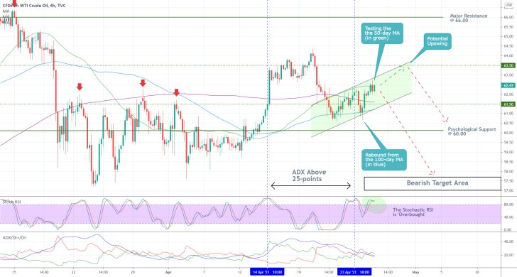The price of WTI is currently consolidating ahead of a likely new downtrend