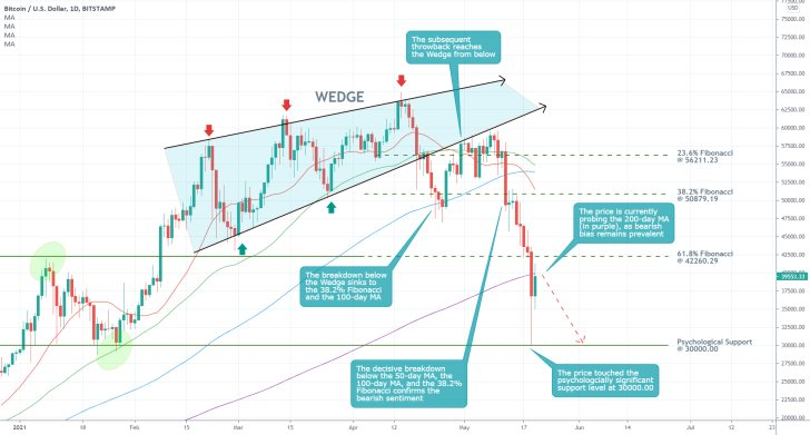 The price of Bitcoin is currently consolidating below the 200-day MA before the crypto gets ready to dive to the psychological support level at 30000.00