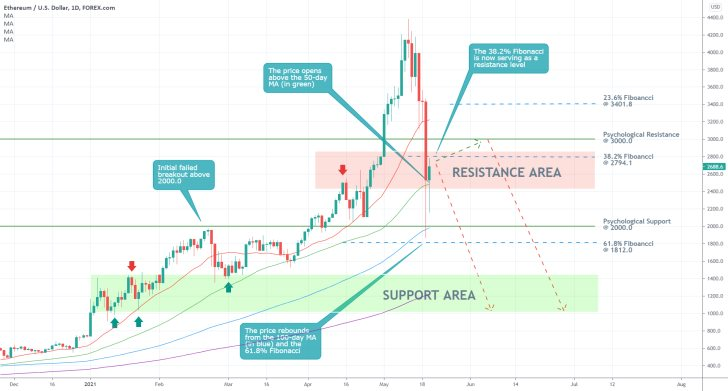 The price of Ethereum is currently consolidating below the 38.2% Fibonacci retracement level before the broader downtrend is resumed
