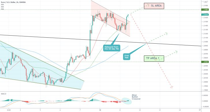 The completion of the Flag pattern could allow the EURUSD to start depreciating next