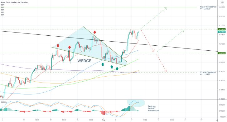 The EURUSD recently  completed a Wedge pattern