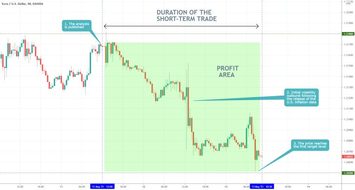 The EURUSD started dropping almost immediately after the publication of the U.S. inflation data for April. The greenback strengthens