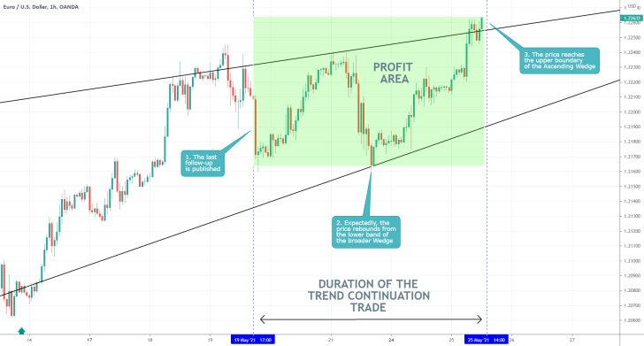 Our last analysis of the EURUSD caught the bullish rebound from the lower boundary of an established Wedge pattern