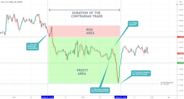 The price of the EURUSD currency pair expectedly fell to the 23.6% Fibonacci retracement level during the latest bearish correction