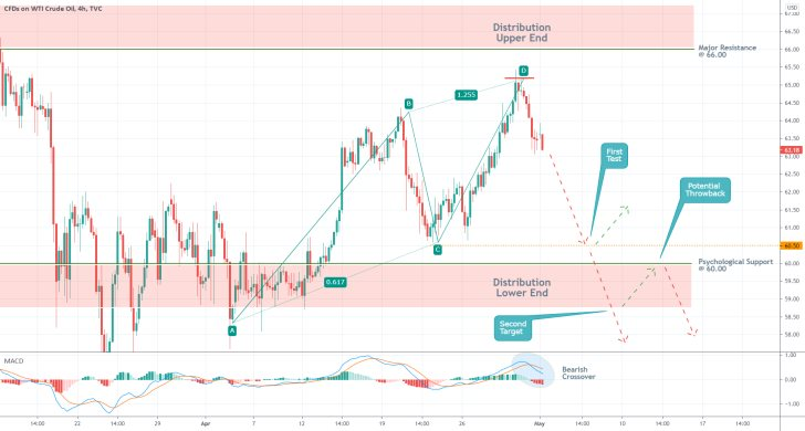 The price of crude oil is currently developing a harmonic ABCD pattern