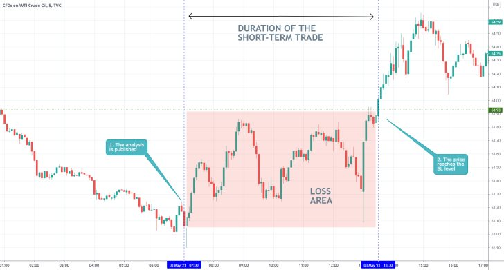 The price of crude oil rebounded to the upper boundary of a major consolidation range