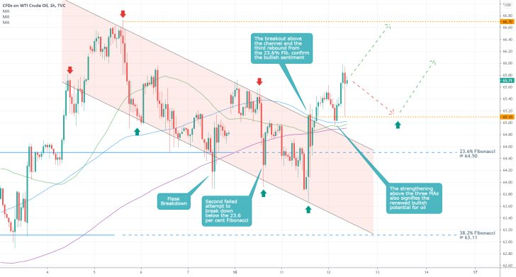 The price of crude oil has consolidated above the 23.6% Fibonacci retracement level, allowing bulls to open new buying orders