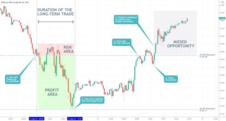 The price of crude oil expectedly fell to the 38.2% Fibonacci retracement level before a bullish rebound ocurred