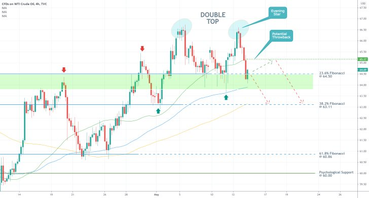 The price of crude oil is currently establishing a classic trend reversal pattern, Double Top