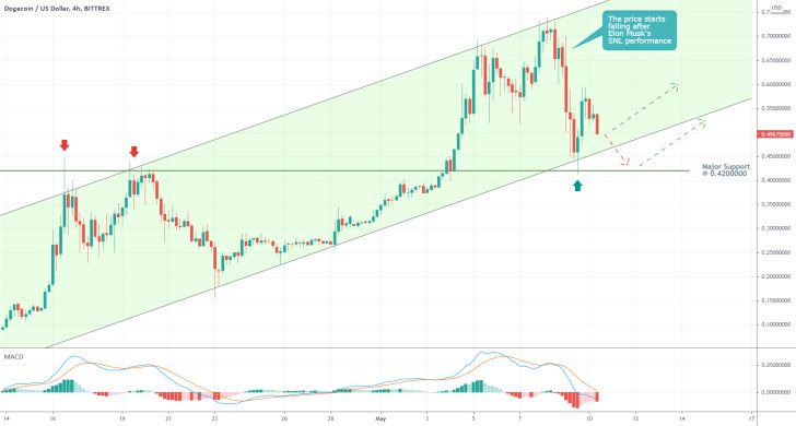 The price of dogecoing continues to advance within the boundaries of an ascending channel