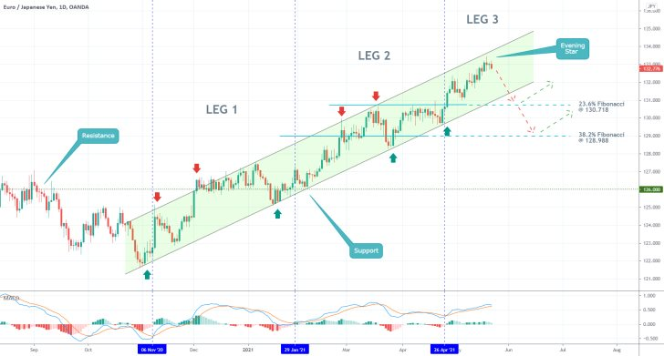 The EURJPY is trading within a massive uptrend, but the pair may be due for a correction
