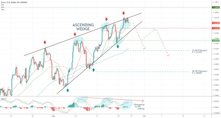 The price of the EURUSD looks set to break down below a major Ascending Wedge patttern, which could inititate the beginning of a new downtrend