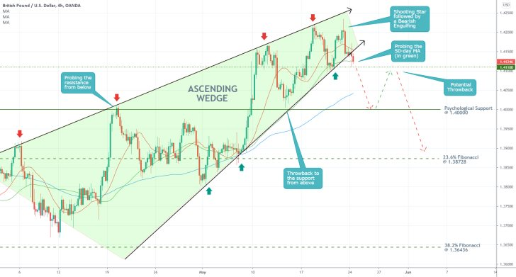 The GBPUSD is currently establishing an ascending wedge pattern, which is likely to be followed by a bearish correction
