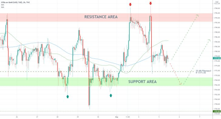 The price of gold is consolidating in the short-term
