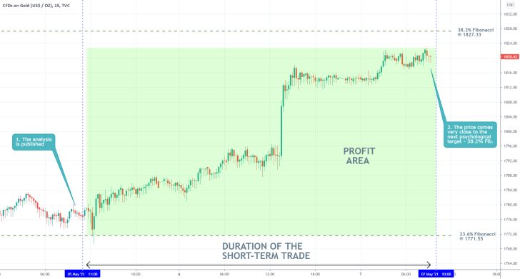 The prpice of gold is currently nearing the 38.2 per cent Fibonacci retracement level as the bullish rally continues