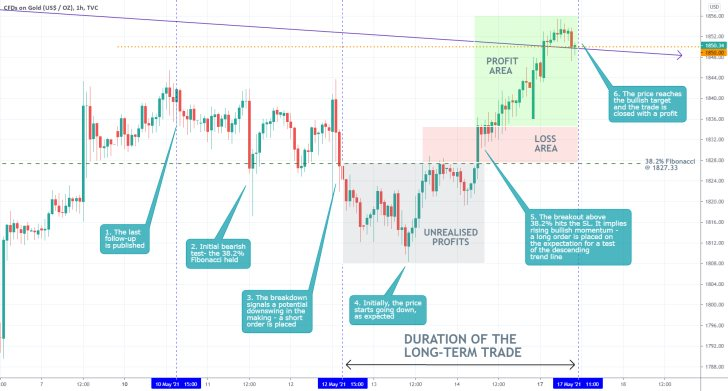 The price of gold reached a major descending trend line