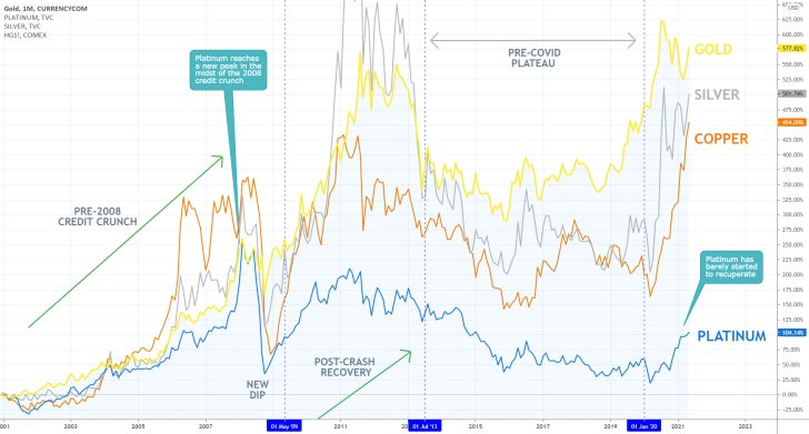 There is spare capacity on the price of platinum for future growth given the rallies of silver, gold, and copper