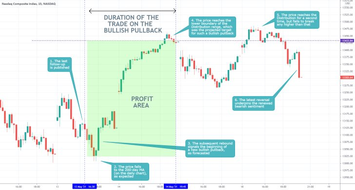 The Nasdaq Composite established a minor bullish pullback. The broader downtrend is now ready to resume developing