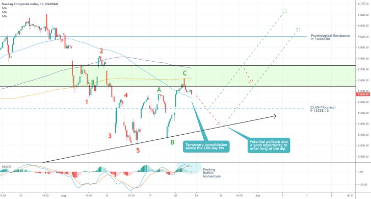 The Nasdaq composite recently completed a 1-5 Elliott impulse wave pattern