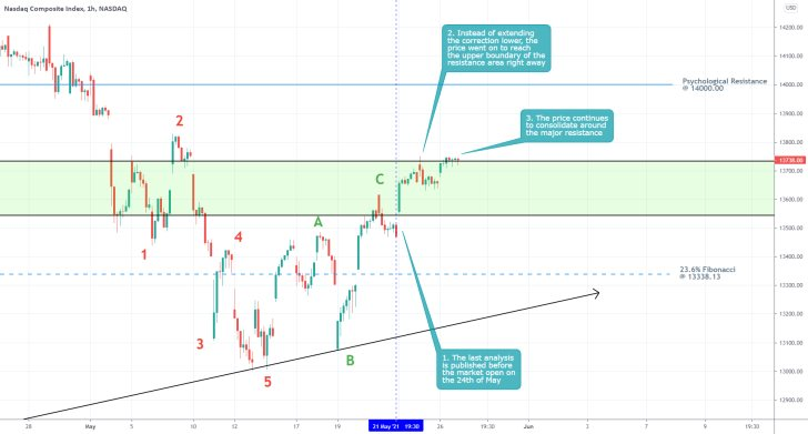 The price of the Nasdaq composite did not fall to the 23.6% Fibonacci retracement as expected. Instead, the bullish bias was reinstated