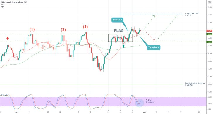 The price of crude oil broke out above a major range and is currently establishing a new uptrend