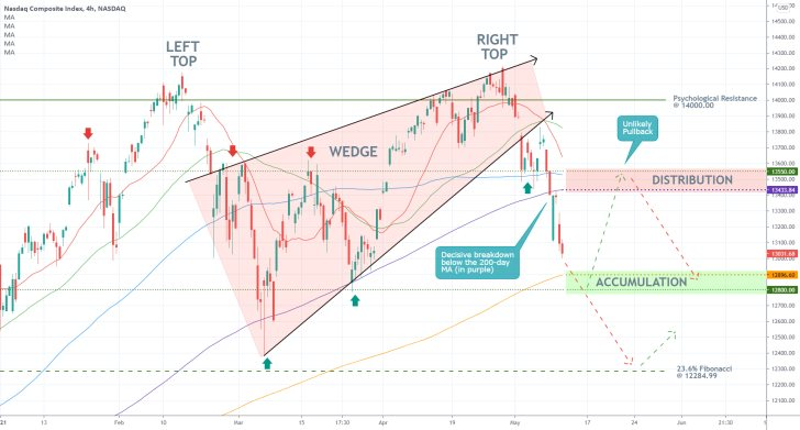 Tech stocks continue to reel from mounting bearish pressure stemming from rising inflation fears. THe Nasdaq composite is developing a new bearish trend