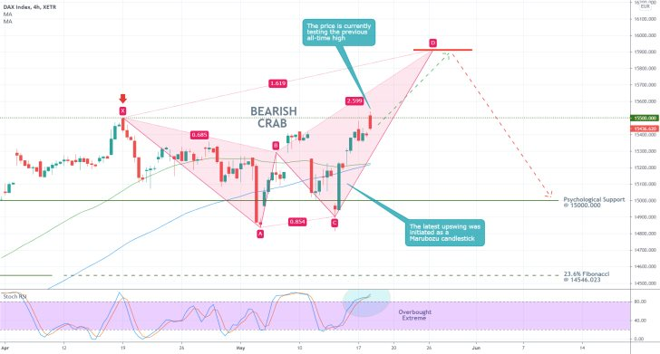 The German DAX index is forming a Bearish Crab pattern, a typical trend reversal signal