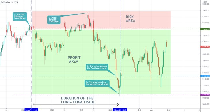 The German DAX index established a bearish correction before rebounding back north