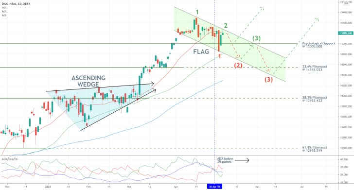 The DAX is developing a descending channel on the daily price chart