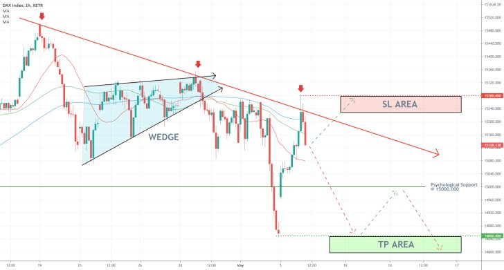 An opportnity to sell the DAX index on the hourly price chart