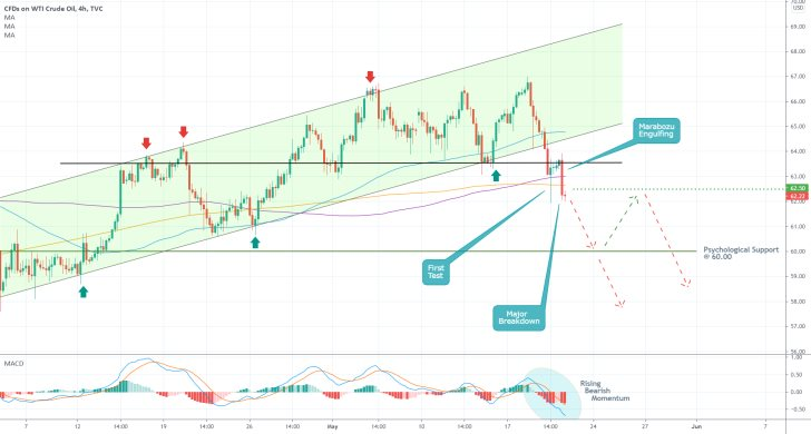 The price of crude oil broke down below the lower boundary of an ascending channel as bearish bias keeps mounting up