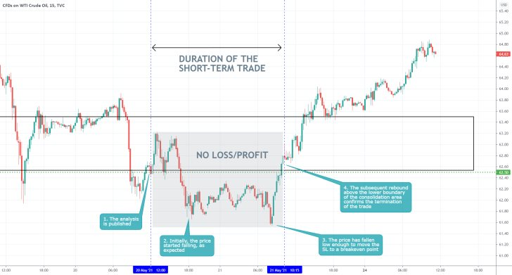 The price of crude oil established a bullish rebound recently, terminating the underlying selling order