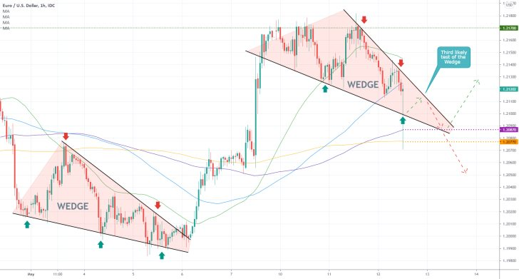 Bearish pressure keeps mounting on the EURUSD following the release of the latest inflation data