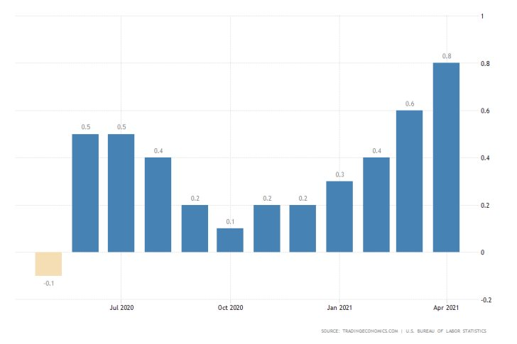 Consumer prices in the U.S. surged in April