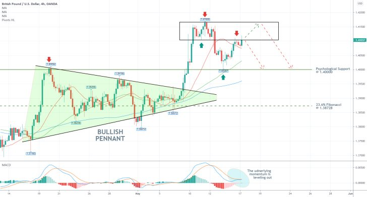 The price of GBPUSD is consolidating in a tight range near a major resistance area