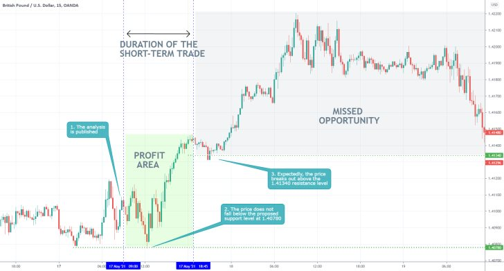Our latest analysis caught the latest upswing on the GBPUSD
