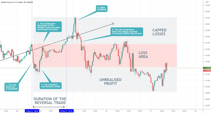 The price of the GBPUSD continues to fluctuate erratically in a narrow range