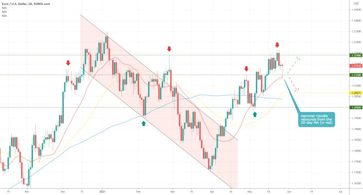 The EURUSD is likely to be hit by extra bearish pressure this week
