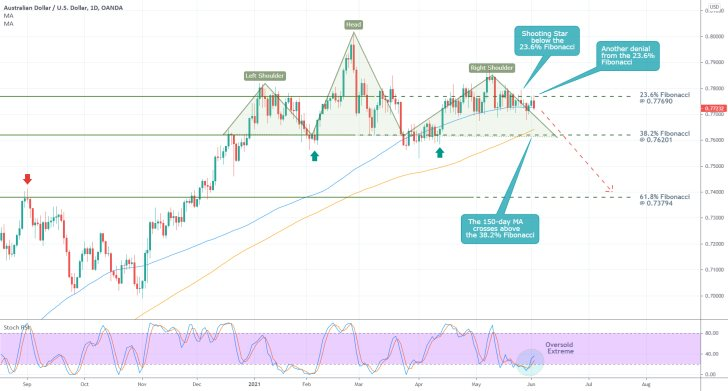The AUDUSD is currently establishing a major Head and Shoulders pattern, which signifies a probable bearish reversal in the making