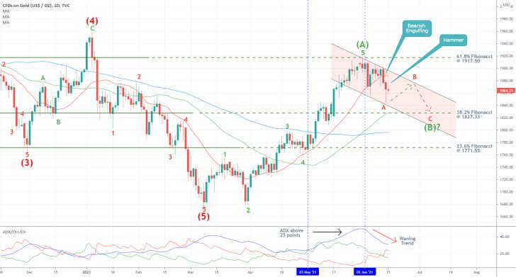 XAUUSD has completed an Elliott 1-5 impulse wave pattern to the 61.8% Fibonacci retracement level on inflation consumers