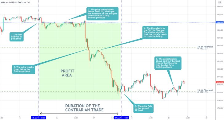 The price of gold tumbled to the 23.6% Fibonacci retracement level following FED's June monetary policy meeting