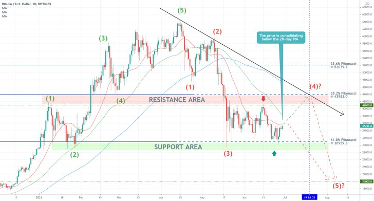 The price of Bitcoin is consolidating above the 61.8% Fibonacci retracement level