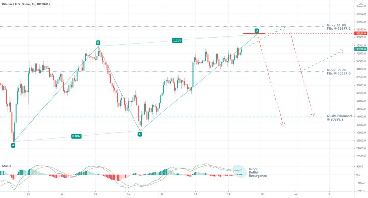 The price of Bitcoin is develoing a bearish ABCD pattern as the undelrying bullish momentum diminishes