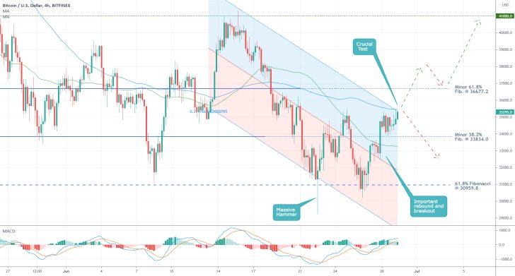 The price of Bitcoin is probing the upper boundary of a regression channel before a bearish reversal can occur