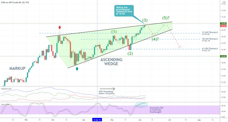 The price of WTI is developing a major Ascending Wedge pattern on the daily chart, ahead of a new bearish correction