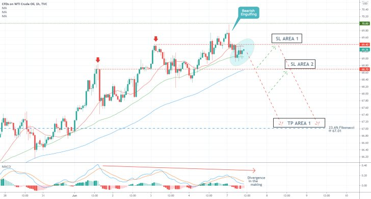 The time seems right to trade on the expectations for a bearish correction on the price of crude oil