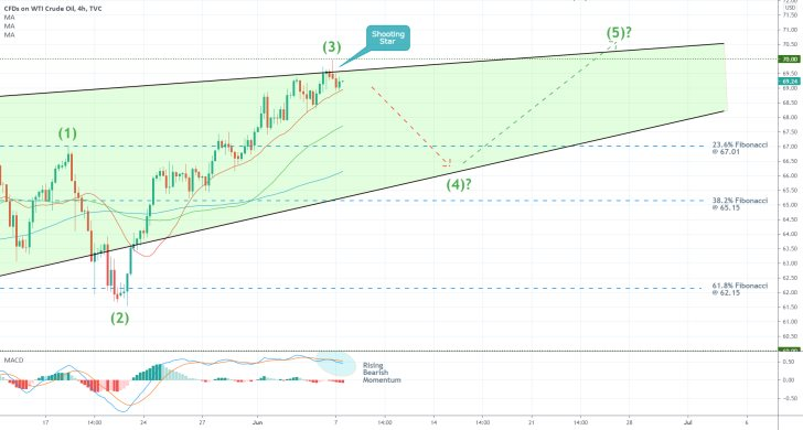 The price of usoil is developing a 1-5 impulse wave pattern on the 4h chart, as postulated by teh Elliott Wave Theory