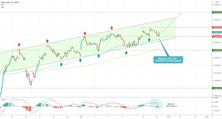The German DAX index continues to advance within the boundaries of an ascending channel towards the next major resistance